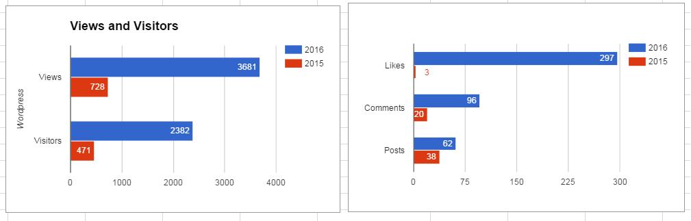 2016wordpressstats