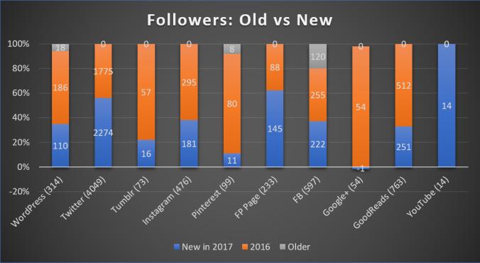 followersUpdate